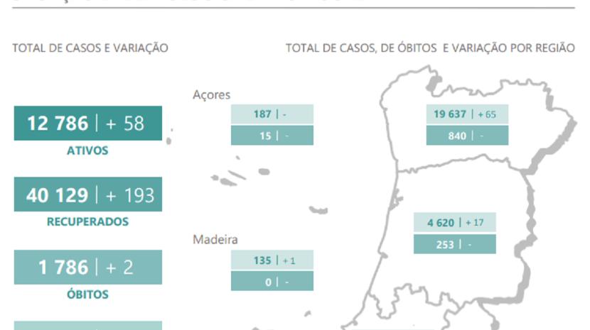 Covid-19:  Boletim da DGS atualiza números na Madeira