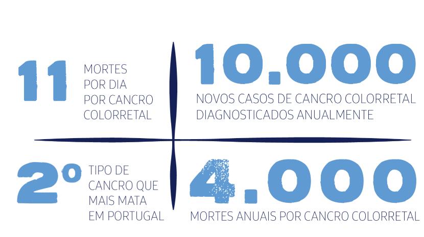 'Março Azul' pela sensibilização contra o cancro colorretal