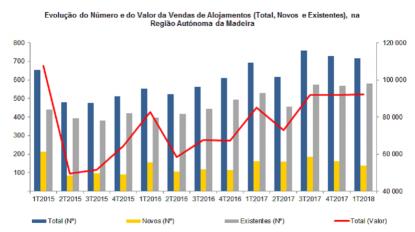 Venda de habitações diminuiu em número e aumentou em valor na Madeira