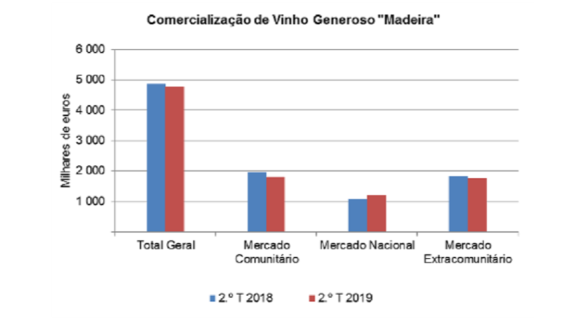 Comercialização de vinho 'Madeira' diminuiu em termos homólogos