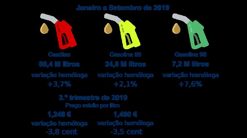 Abastecimento dos principais combustíveis cresceu 3,6% face ao período homólogo