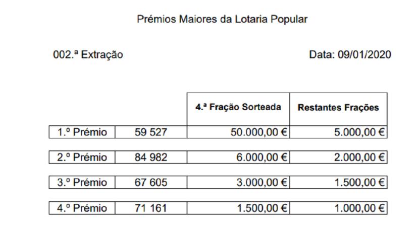 Conheça os números da Lotaria Popular de 2020 – 2.ª Extração