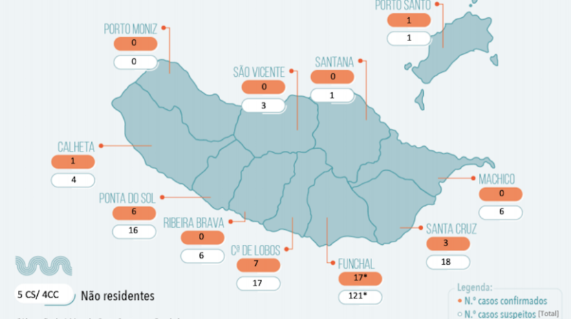COVID-19: Confira os dados oficiais sobre a situação epidemiológica atual na Região
