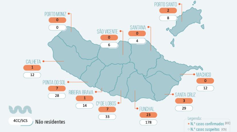 Covid-19: Confira os números atualizados da evolução da pandemia na Madeira